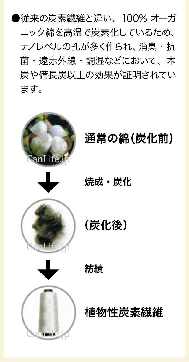 100%オーガニック綿生まれの炭素繊維生地